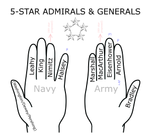5-Star_Generals&Admirals_Hand_Mnemonic